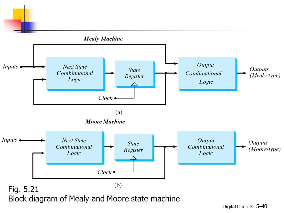 Fig. 5.21 Block diagram of Mealy and Moore state machine