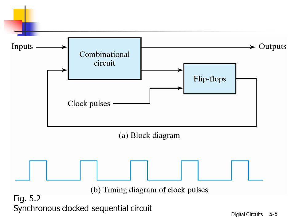 Fig. 5.2 Synchronous clocked sequential circuit