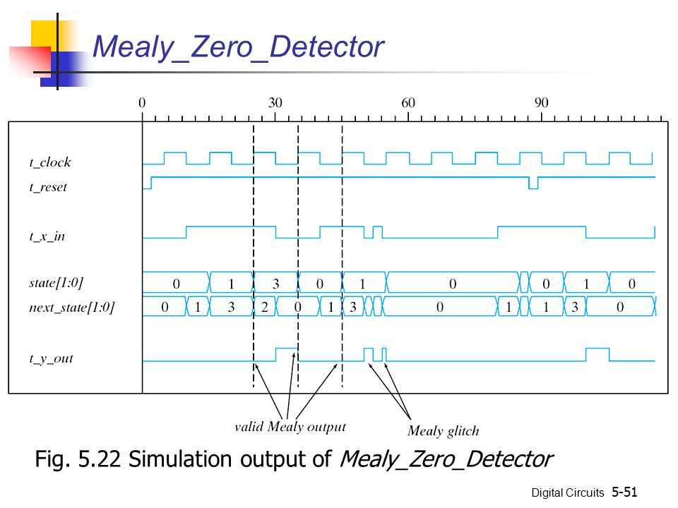 Mealy_Zero_Detector Fig. 5.22 Simulation output of Mealy_Zero_Detector
