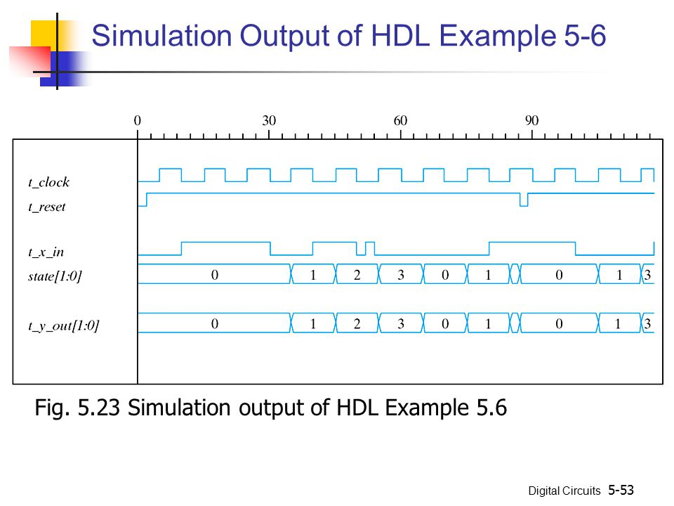 Simulation Output of HDL Example 5-6