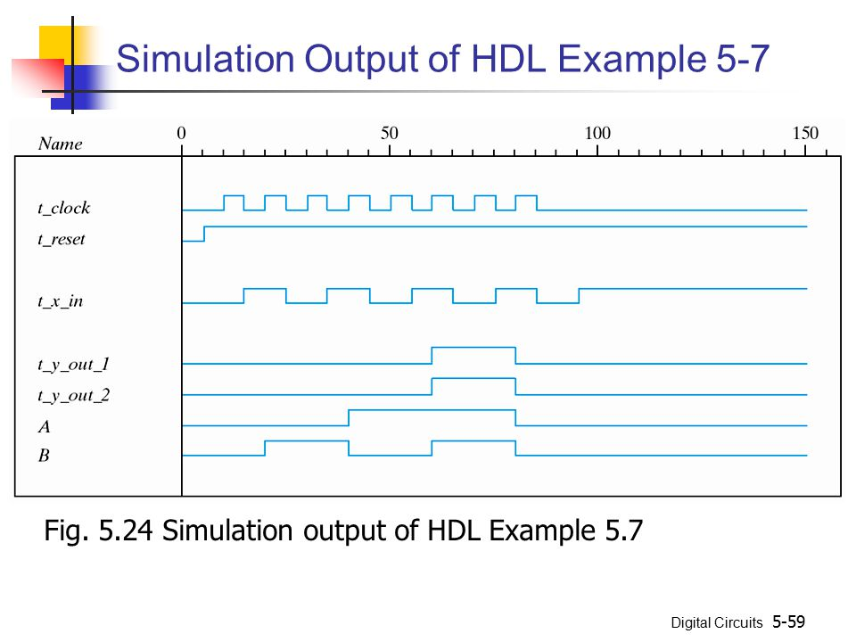 Simulation Output of HDL Example 5-7