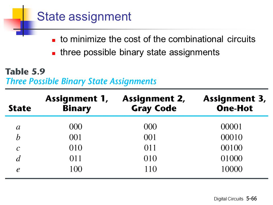 State assignment to minimize the cost of the combinational circuits