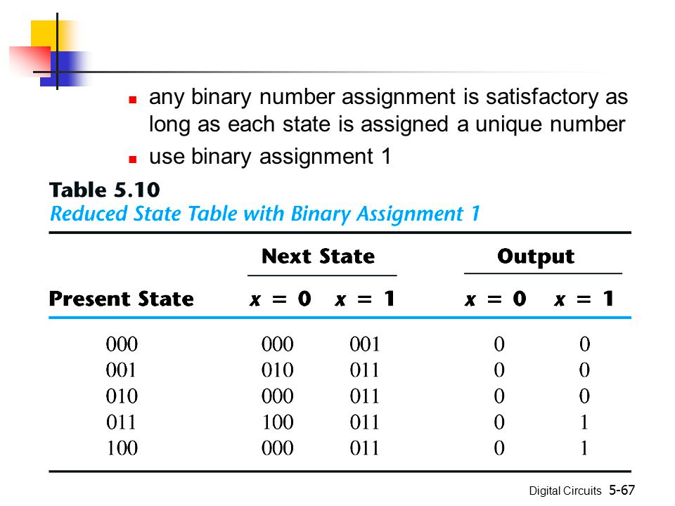 any binary number assignment is satisfactory as long as each state is assigned a unique number