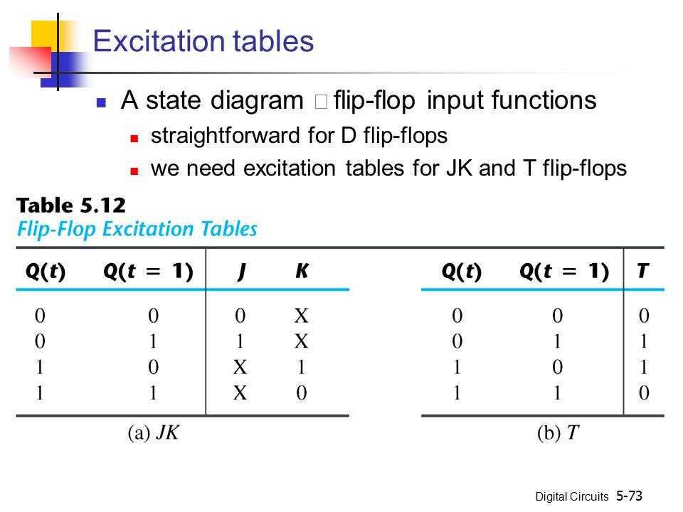 Excitation tables A state diagram Þ flip-flop input functions
