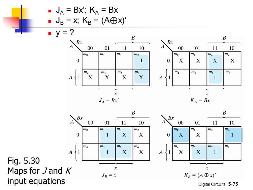 JA = Bx ; KA = Bx JB = x; KB = (A⊕x)' y = Fig. 5.30 Maps for J and K input equations