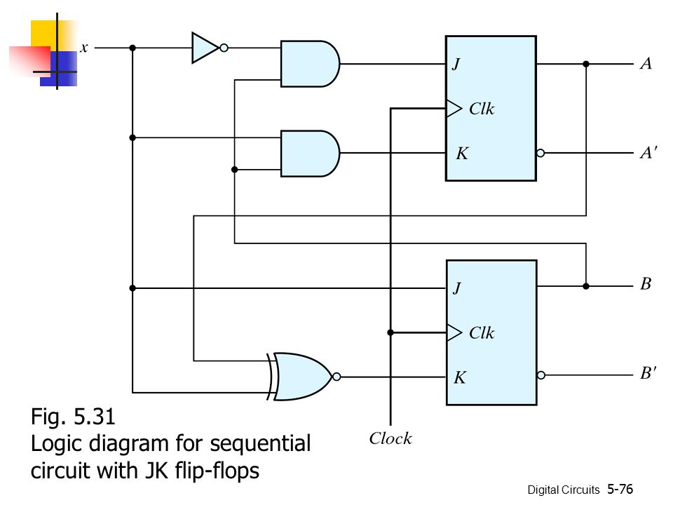 Fig. 5.31 Logic diagram for sequential circuit with JK flip-flops