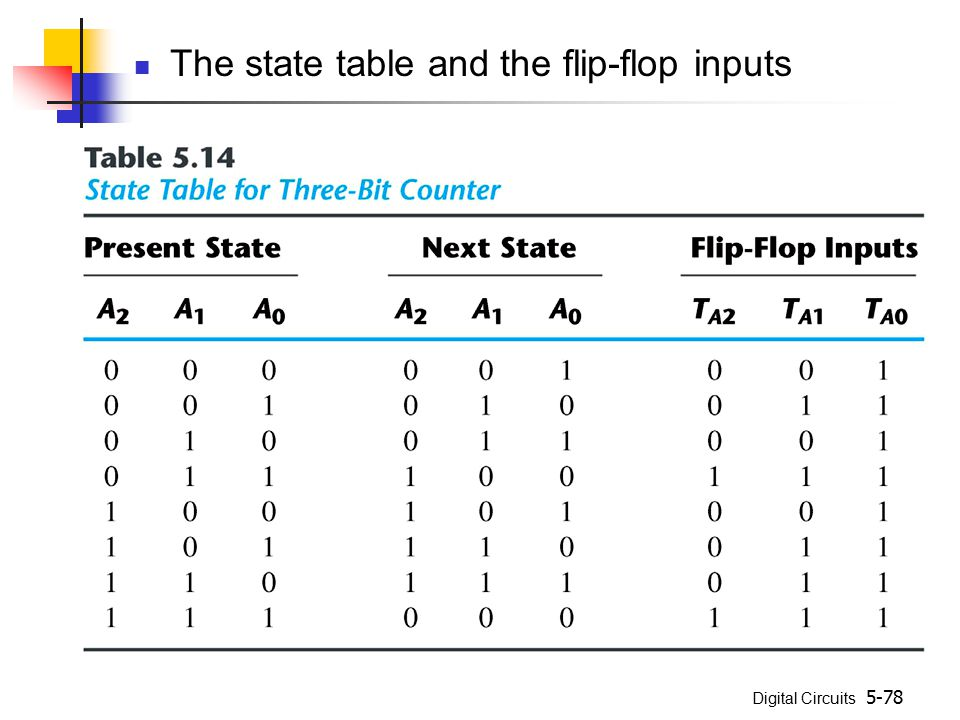 The state table and the flip-flop inputs