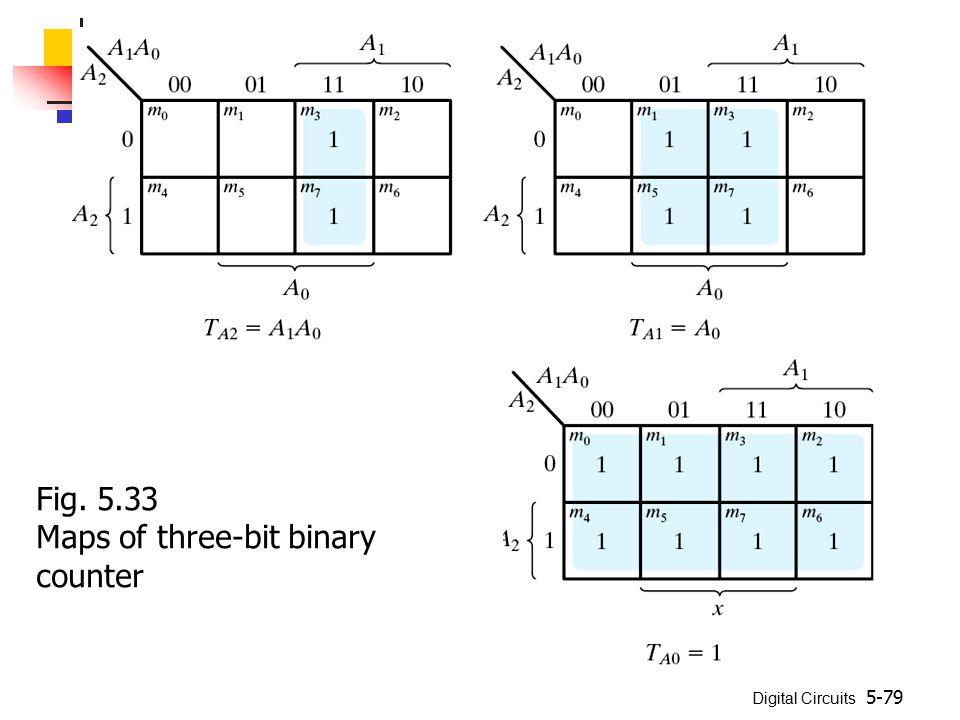 Fig. 5.33 Maps of three-bit binary counter
