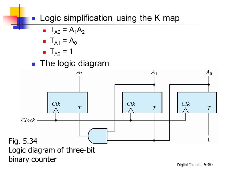 Logic simplification using the K map