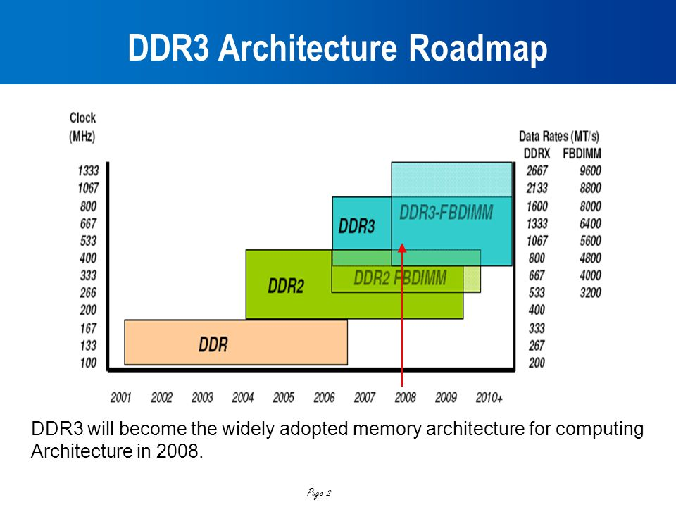 DDR3 Architecture Roadmap
