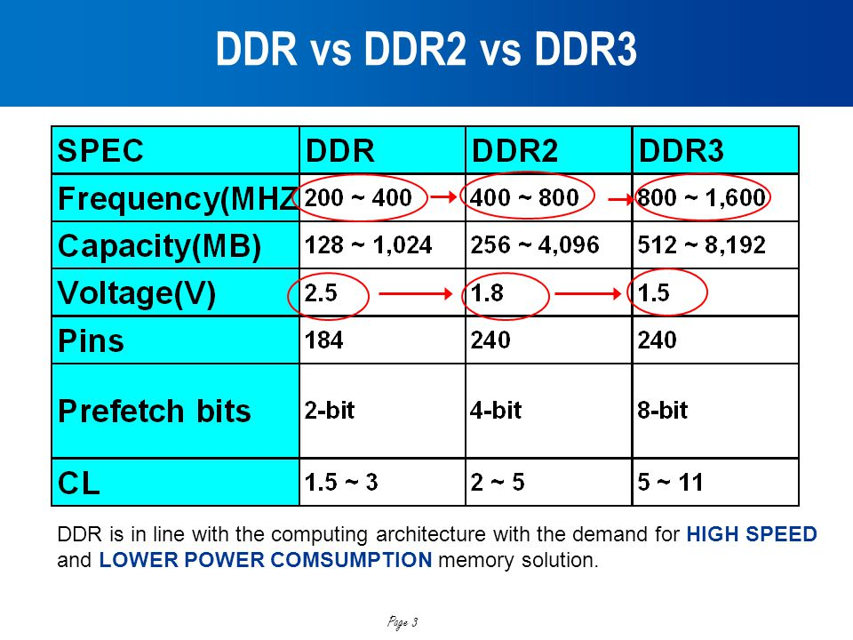 DDR vs DDR2 vs DDR3 DDR is in line with the computing architecture with the demand for HIGH SPEED. and LOWER POWER COMSUMPTION memory solution.