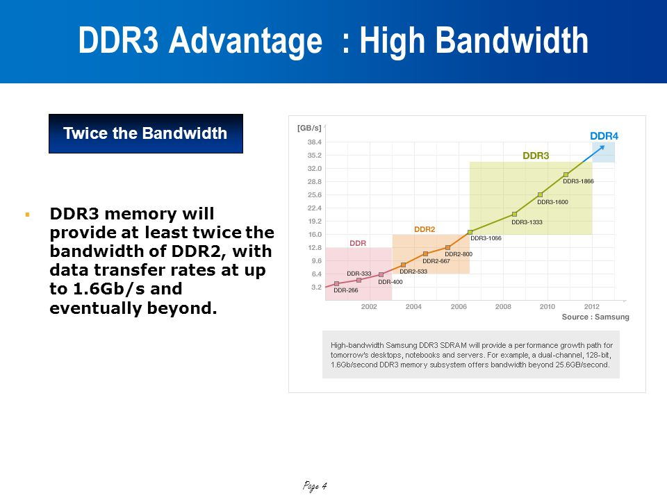 DDR3 Advantage : High Bandwidth