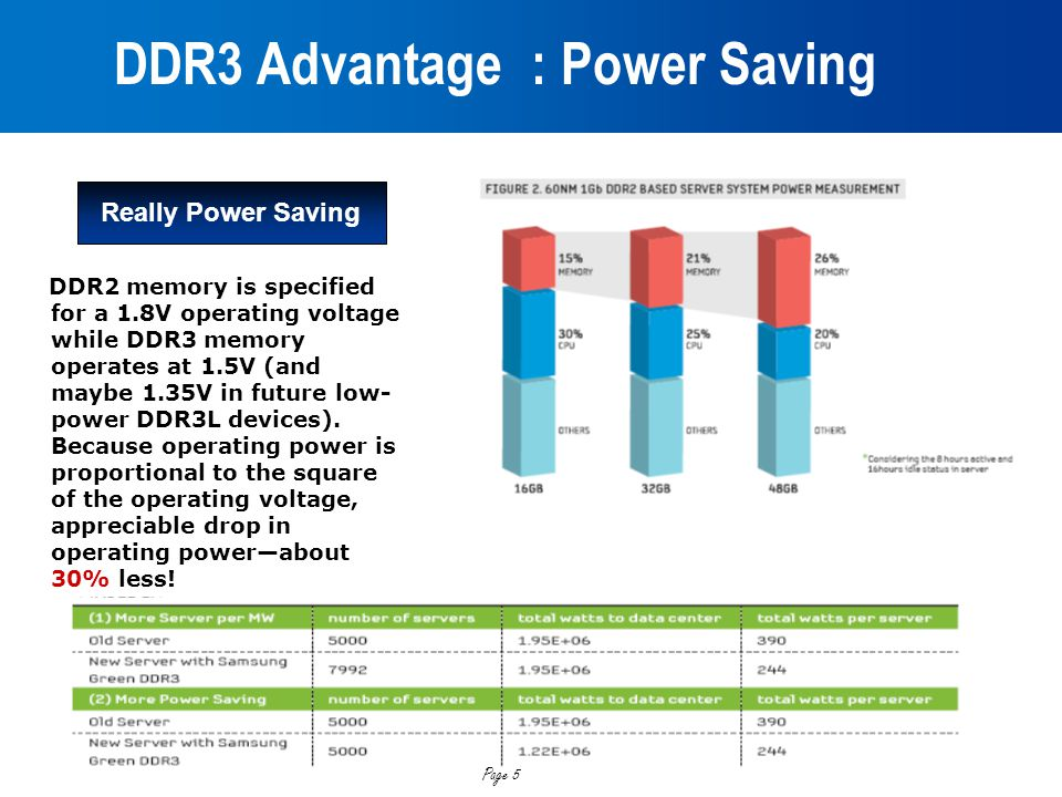 DDR3 Advantage : Power Saving