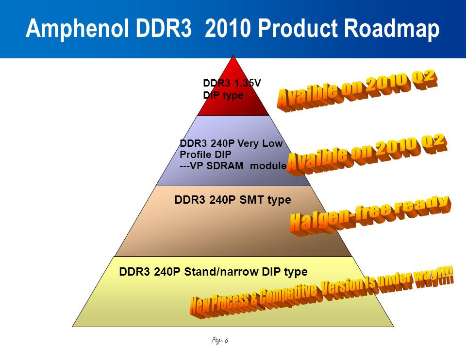 Amphenol DDR3 2010 Product Roadmap