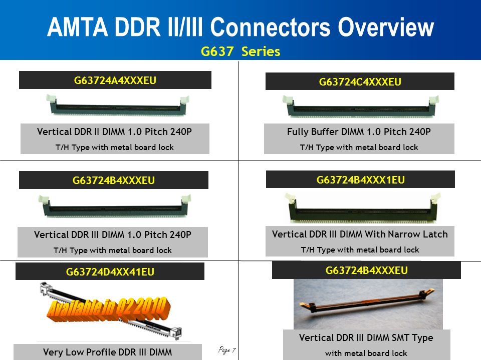 AMTA DDR II/III Connectors Overview