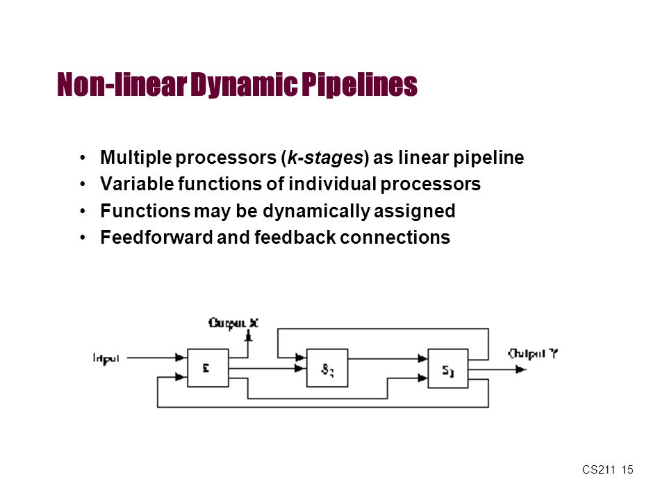 Non-linear Dynamic Pipelines