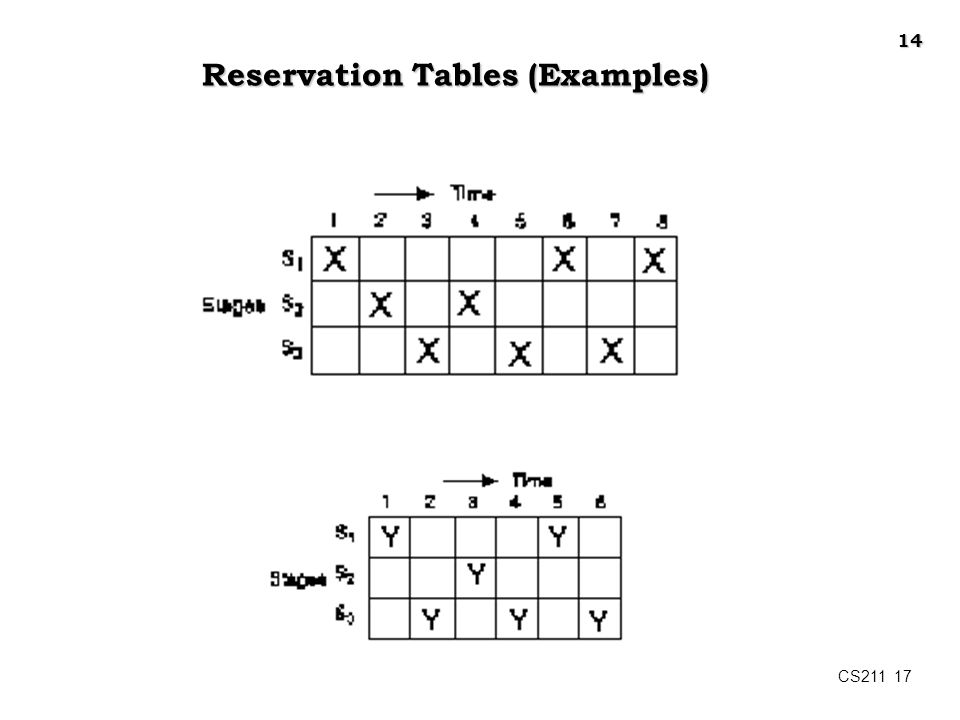 Reservation Tables (Examples)