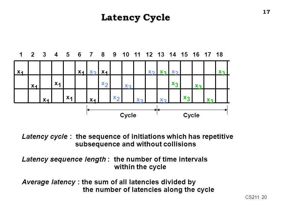 17 Latency Cycle. 1. 2. 3. 4. 5. 6. 7. 8. 9. 10. 11. 12. 13. 14. 15. 16. 17. 18. x1.