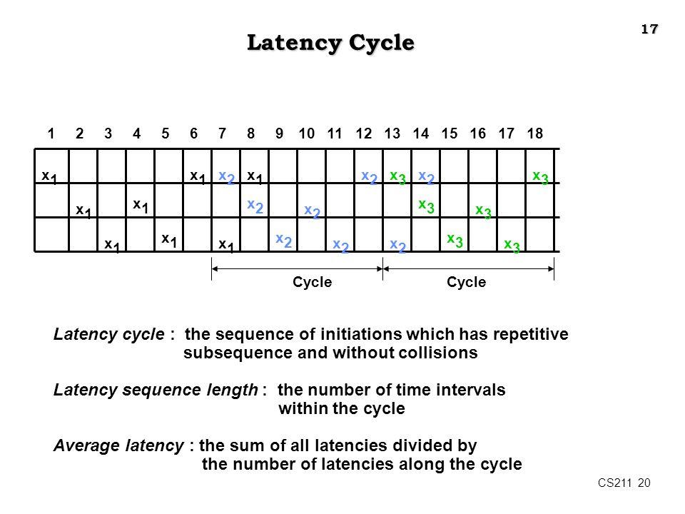 17 Latency Cycle. 1. 2. 3. 4. 5. 6. 7. 8. 9. 10. 11. 12. 13. 14. 15. 16. 17. 18. x1.