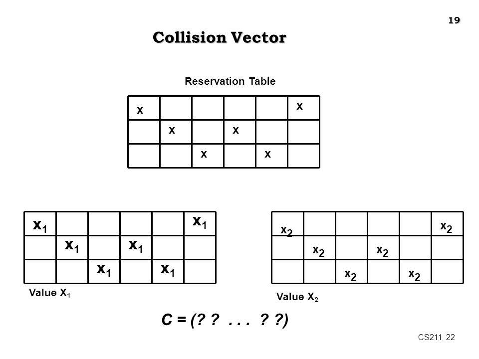 Collision Vector x1 x1 x1 x1 x1 x1 C = ( . . . ) x x2