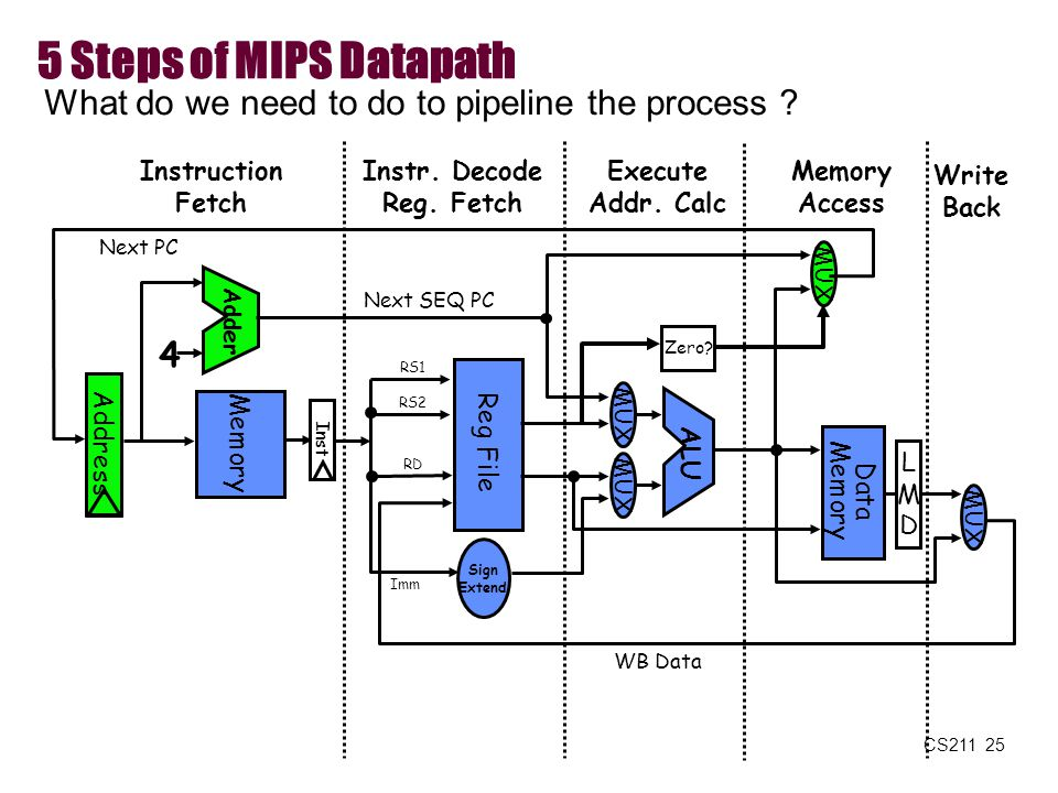 5 Steps of MIPS Datapath What do we need to do to pipeline the process Instruction. Fetch. Instr. Decode.