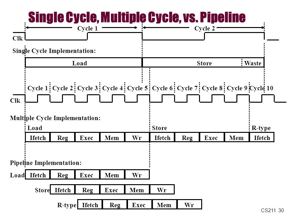 Single Cycle, Multiple Cycle, vs. Pipeline