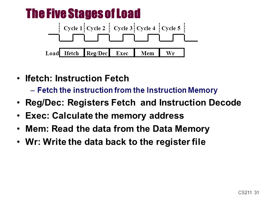 The Five Stages of Load Ifetch: Instruction Fetch