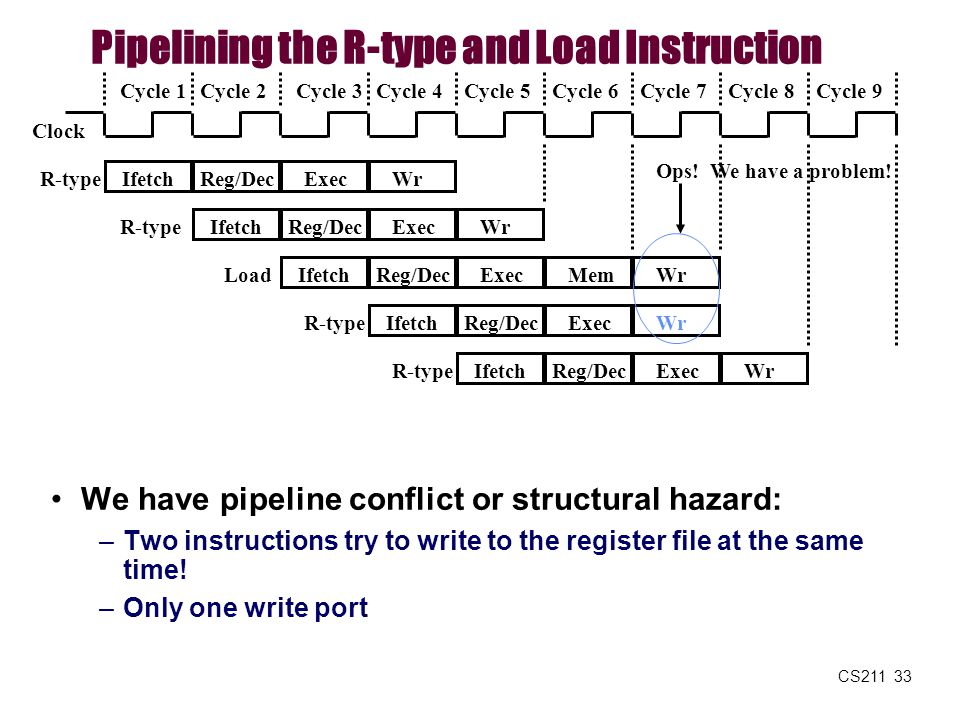 Pipelining the R-type and Load Instruction