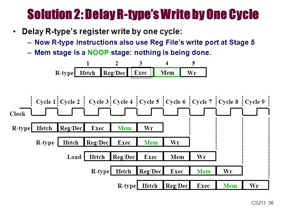 Solution 2: Delay R-type's Write by One Cycle