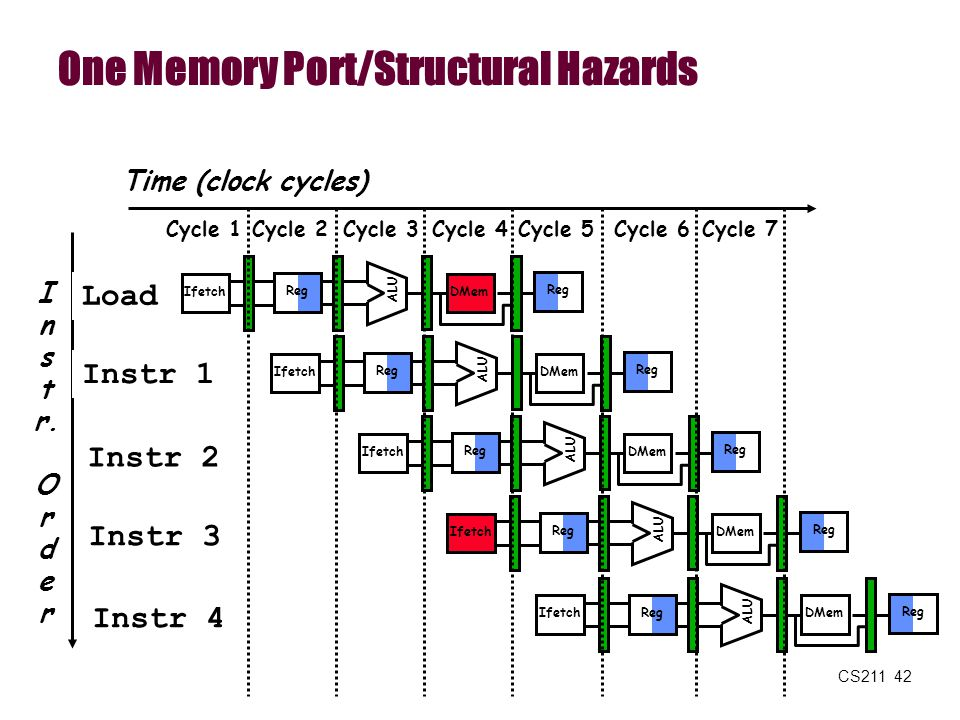 One Memory Port/Structural Hazards