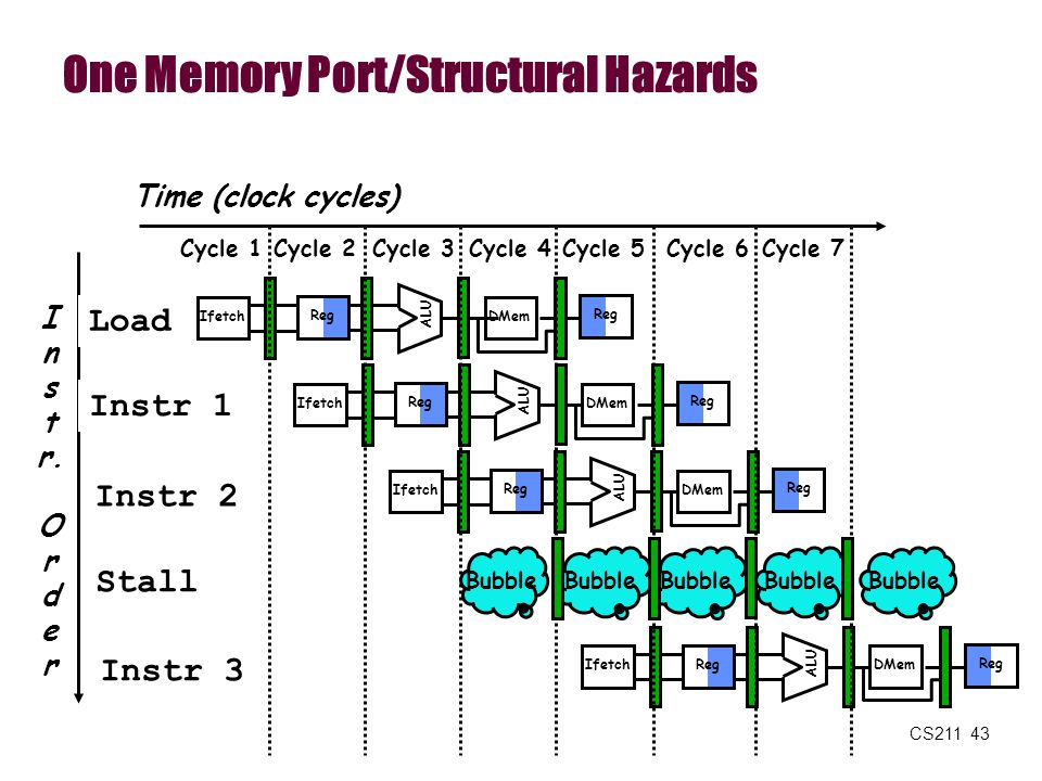 One Memory Port/Structural Hazards