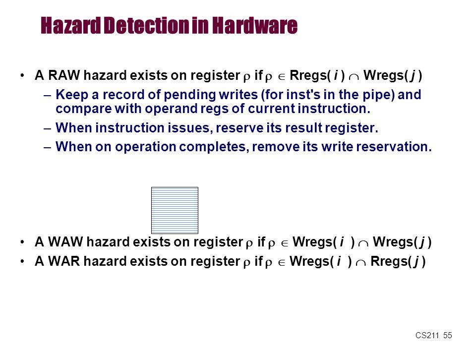 Hazard Detection in Hardware