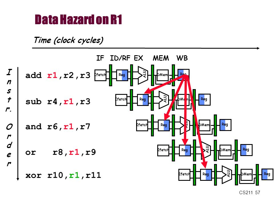 Data Hazard on R1 add r1,r2,r3 sub r4,r1,r3 and r6,r1,r7 or r8,r1,r9