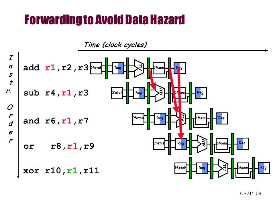 Forwarding to Avoid Data Hazard