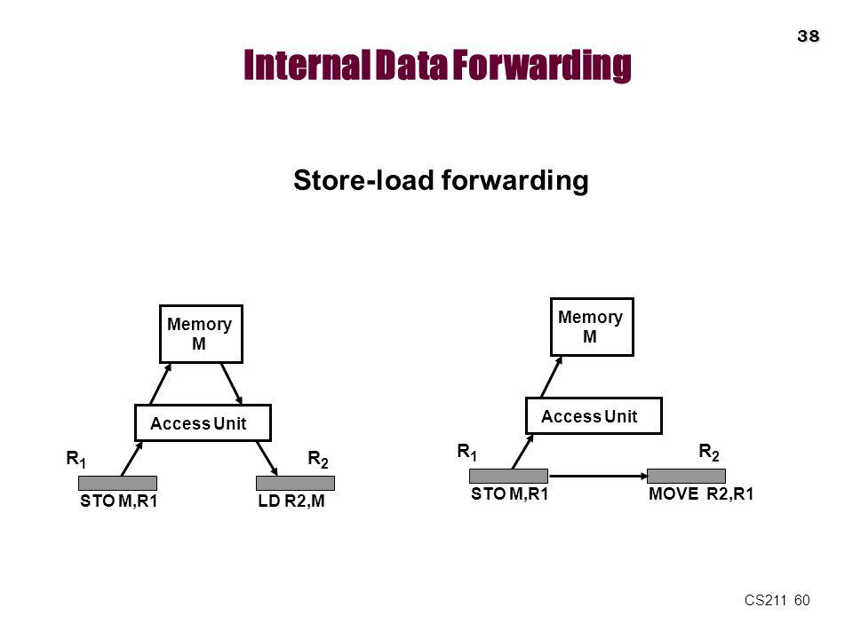 Internal Data Forwarding