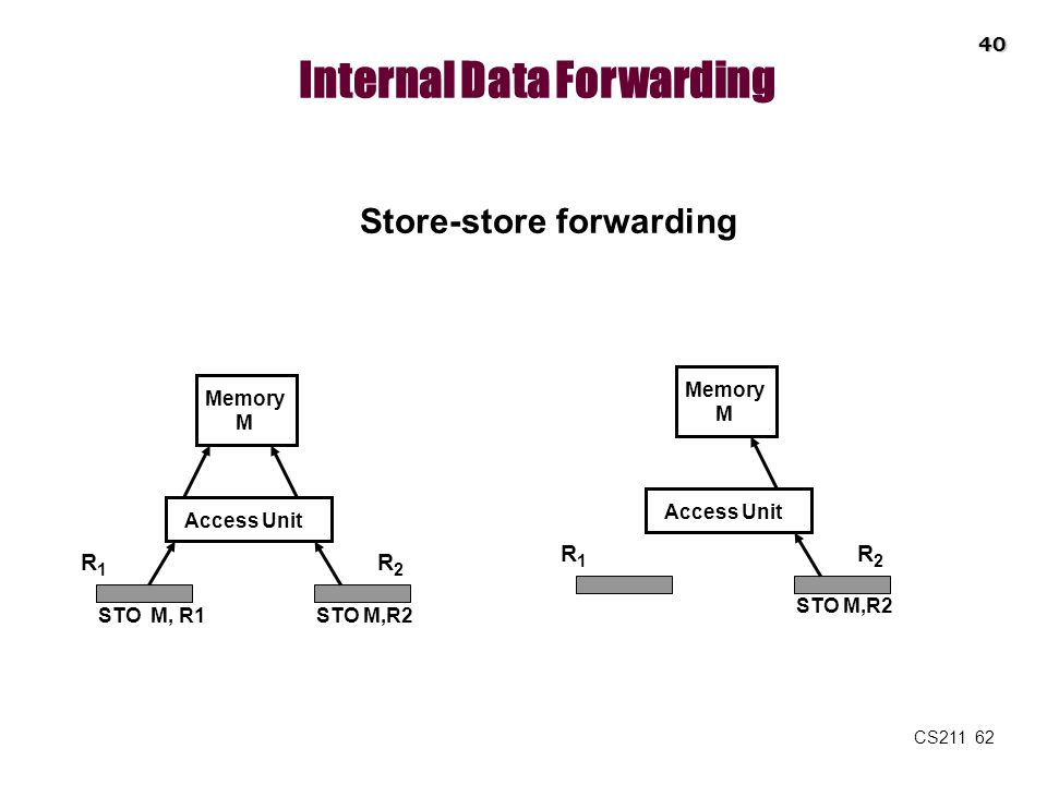 Internal Data Forwarding