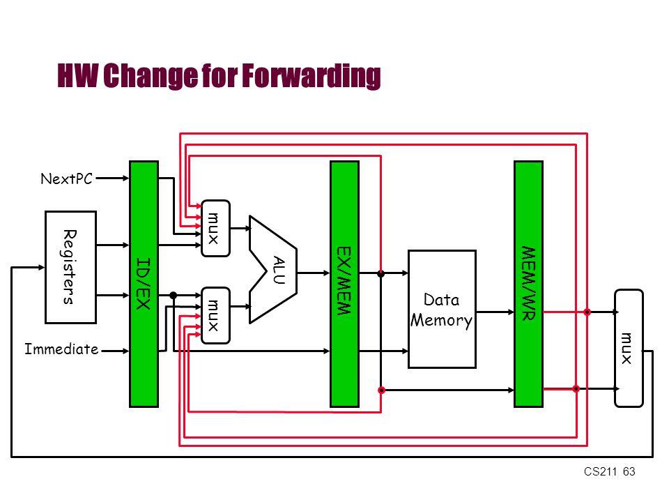 HW Change for Forwarding