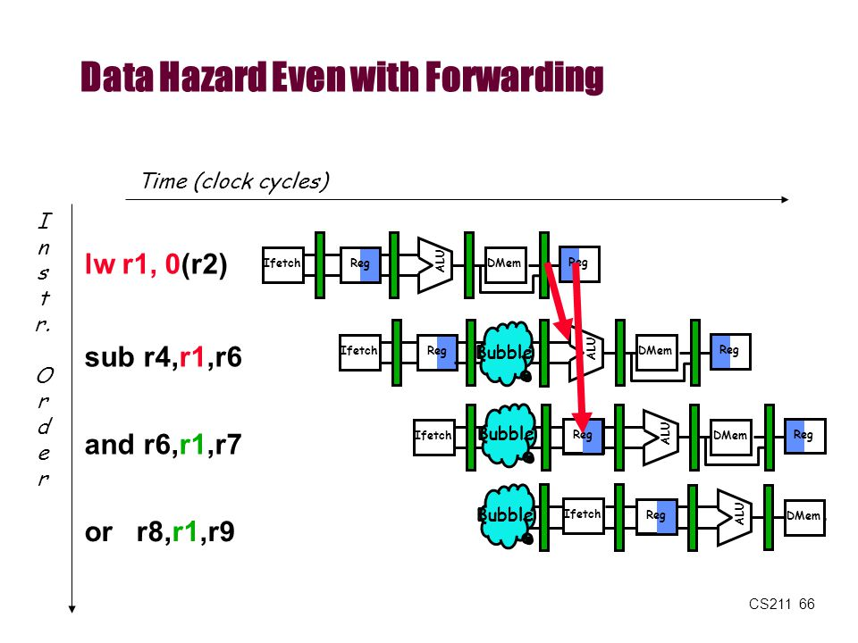 Data Hazard Even with Forwarding