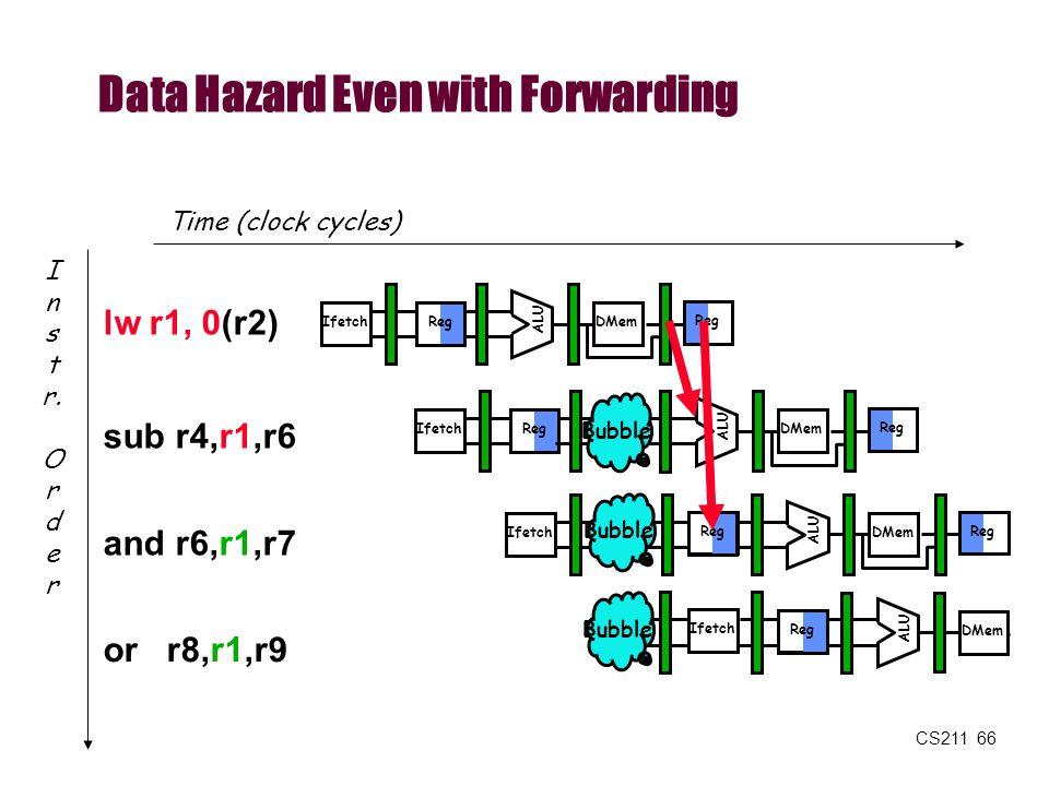 Data Hazard Even with Forwarding
