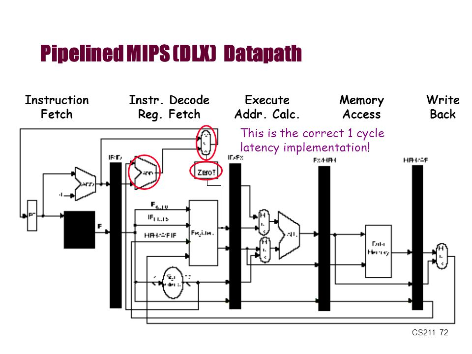 Pipelined MIPS (DLX) Datapath