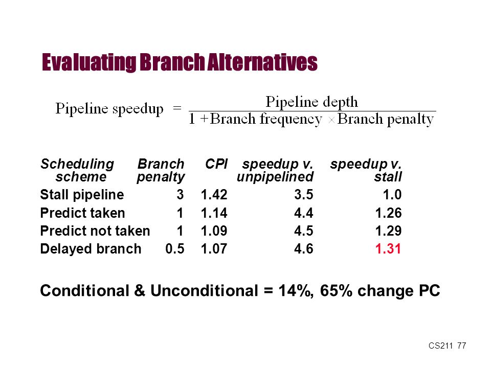 Evaluating Branch Alternatives