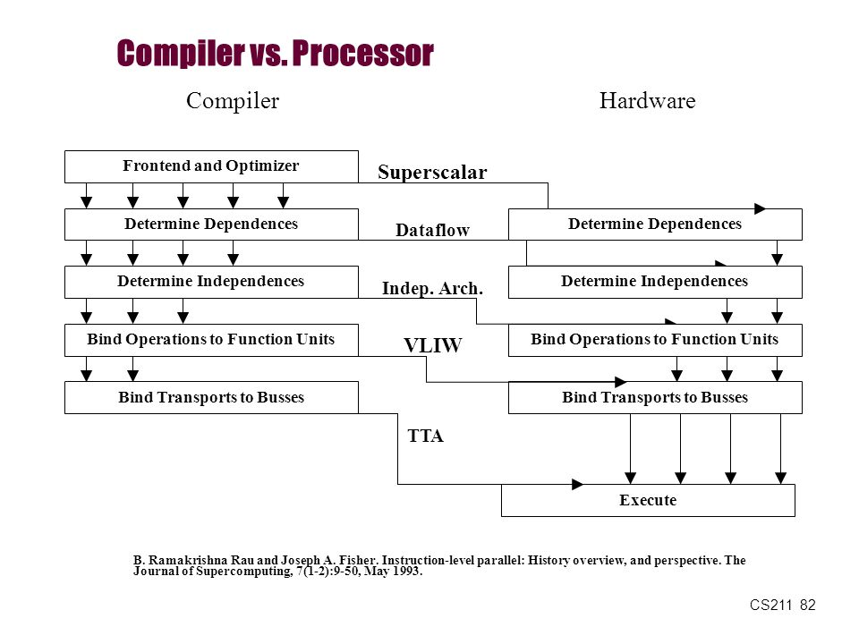 Compiler vs. Processor Compiler Hardware Superscalar VLIW Dataflow
