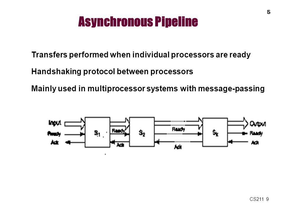Asynchronous Pipeline