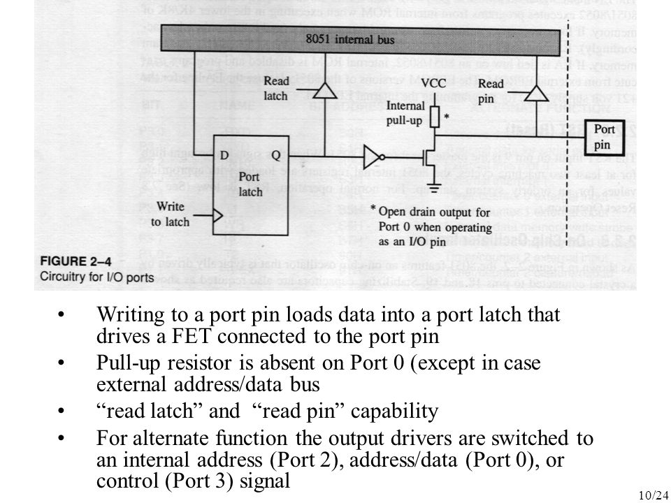 Writing to a port pin loads data into a port latch that drives a FET connected to the port pin