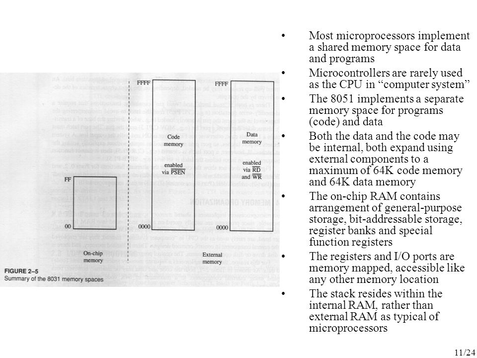 Most microprocessors implement a shared memory space for data and programs