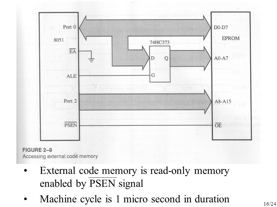 External code memory is read-only memory enabled by PSEN signal