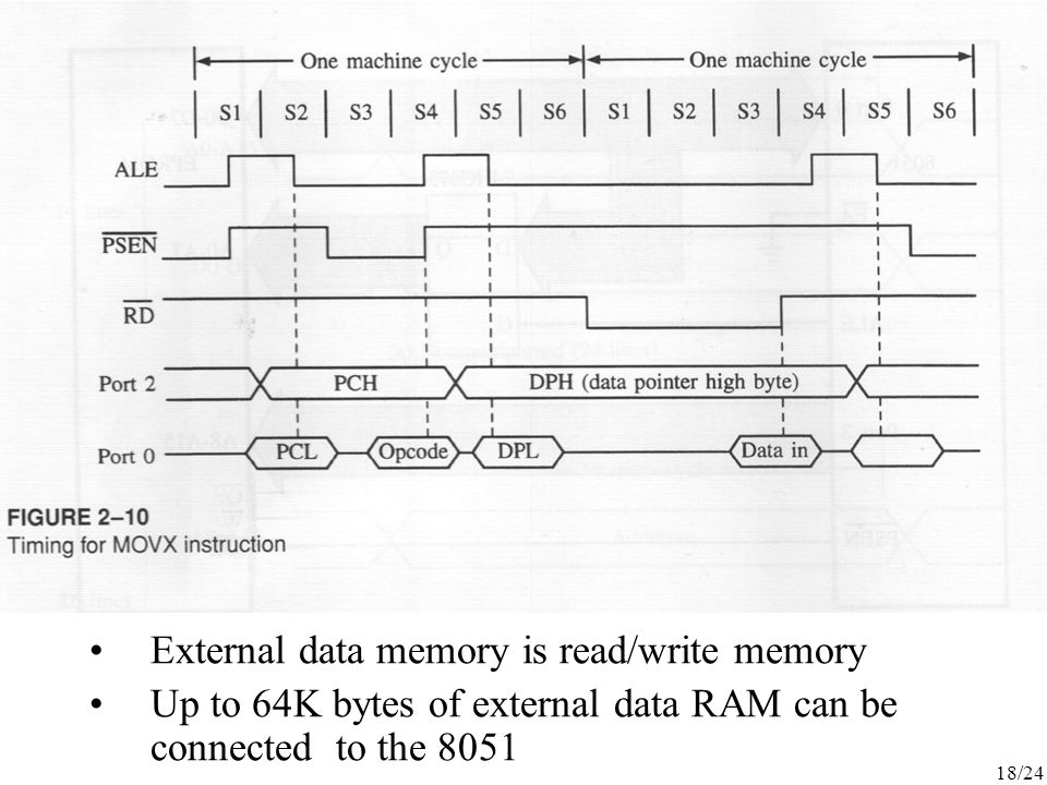 External data memory is read/write memory