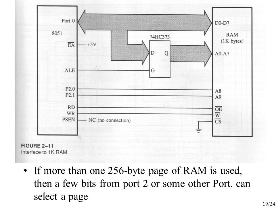 If more than one 256-byte page of RAM is used, then a few bits from port 2 or some other Port, can select a page