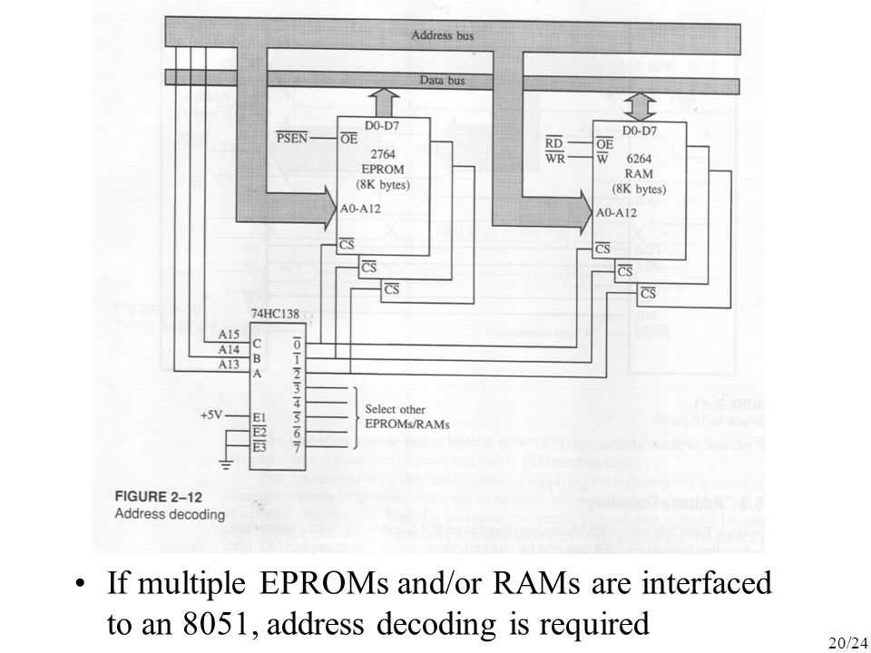 If multiple EPROMs and/or RAMs are interfaced to an 8051, address decoding is required