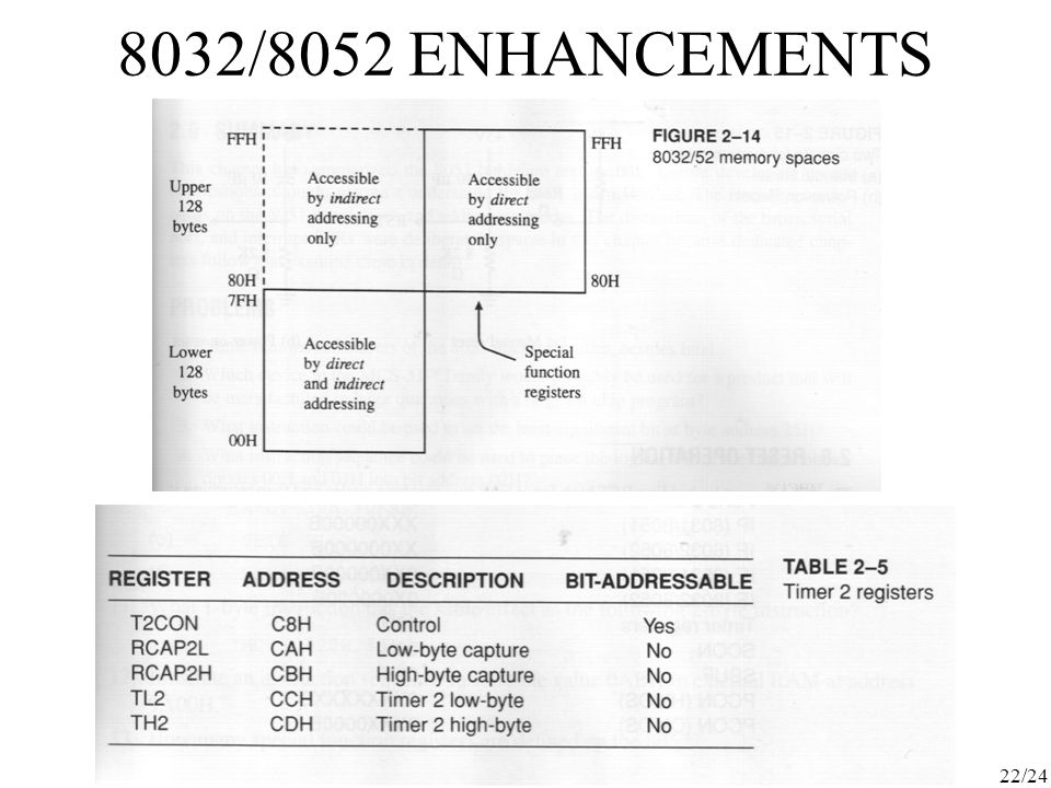 8032/8052 ENHANCEMENTS